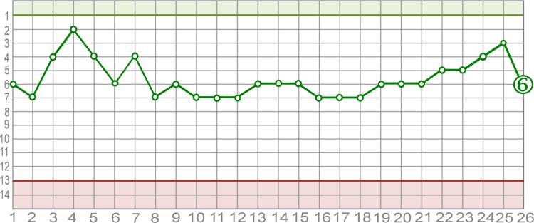Fieberkurve des FRV PlöwenSaison 2012/2013