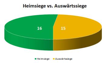 Kreisdiagramm Heimsiege versus Auswärtssiege der 1. Hauptrunde des Krombacher Kreispokals 2013/2014 in Vorpommern-Greifswald