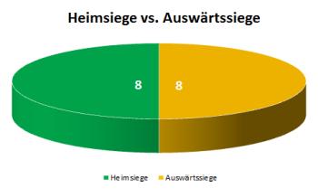 Kreisdiagramm Heimsiege versus Auswärtssiege der 2. Hauptrunde des Krombacher Kreispokals 2013/2014 in Vorpommern-Greifswald