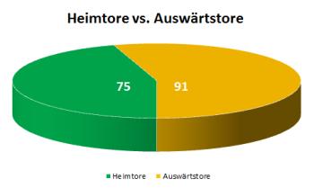 Kreisdiagramm Heimtore versus Auswärtstore der 1. Hauptrunde des Krombacher Kreispokals 2013/2014 in Vorpommern-Greifswald
